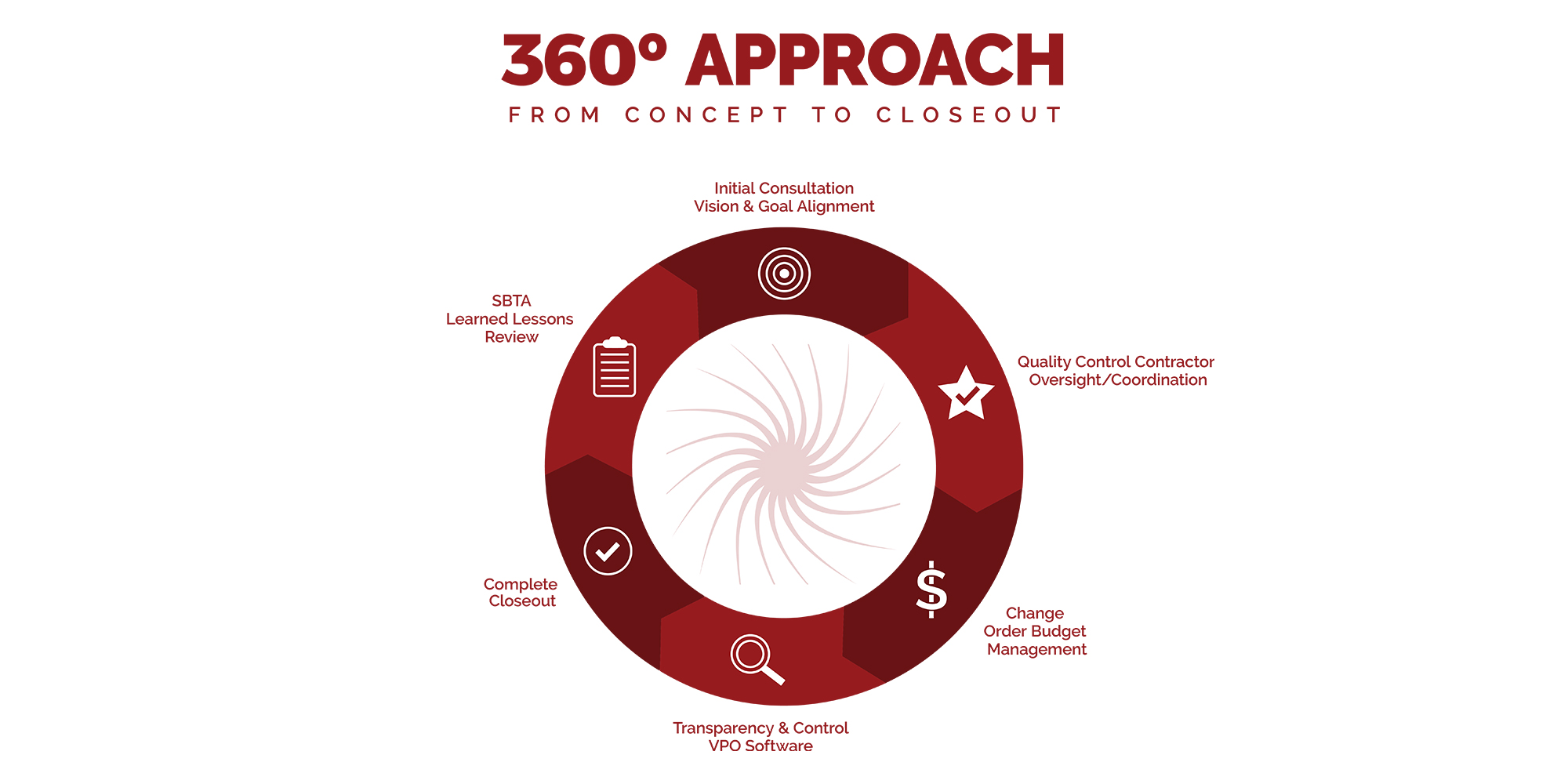 360-approach-infographic