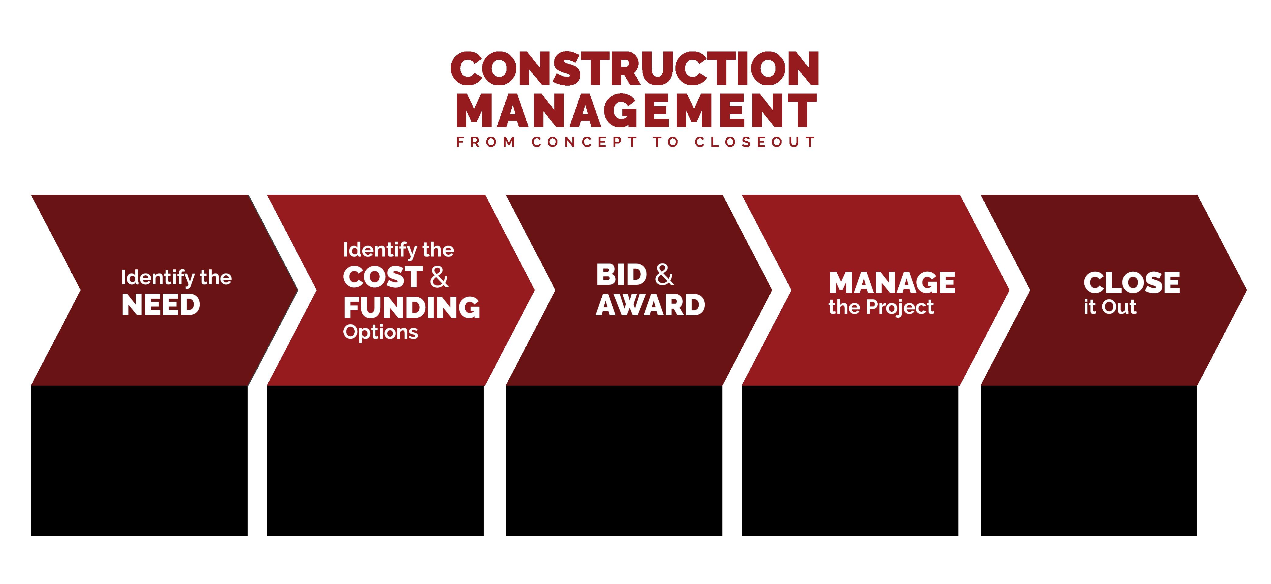 Construction-management-concept-closeout-01